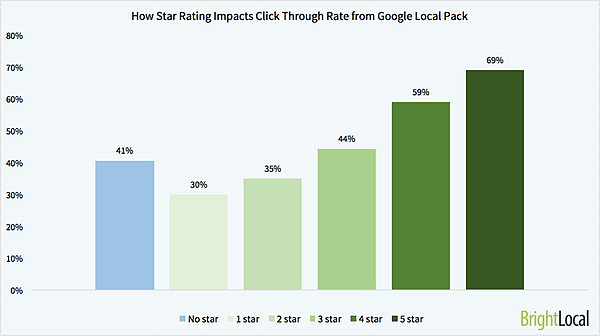 How-Star-rating-impacts-CTR-Local-Pack-small