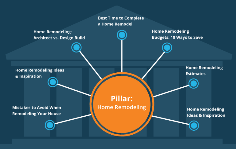 pillar-pages-for-SEO